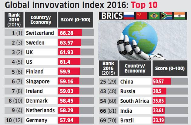 Brasil entre os países inovadoras.