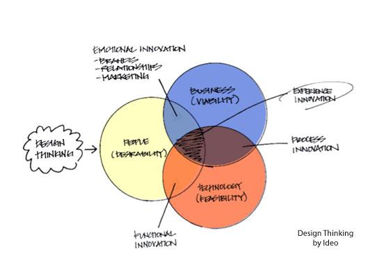 Relação entre Pessoas, Negócios e Tecnologia e os Tipos de Inovação