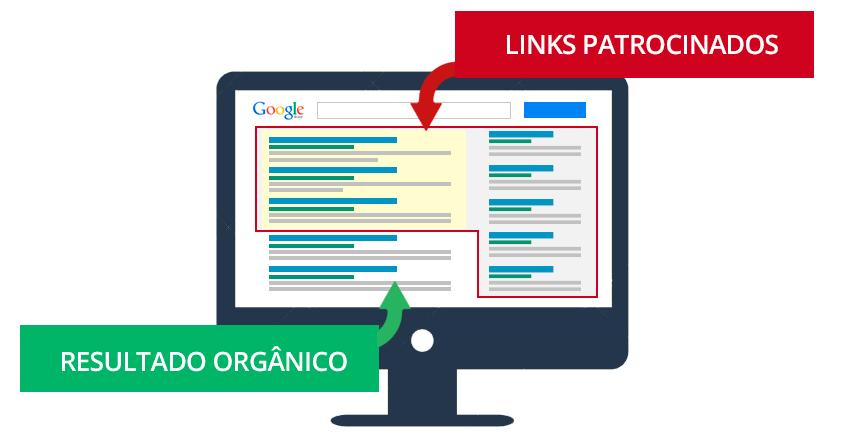 Investindo em Marketing Digital - Links Patrocinados