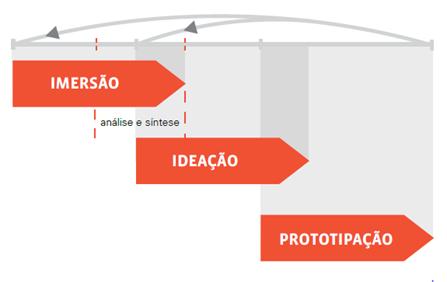 Gráfico representando a não lineariedade do Design Thinkin