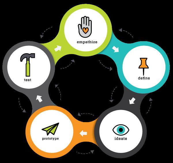 Ciclo representando as cinco etapas do design thinking