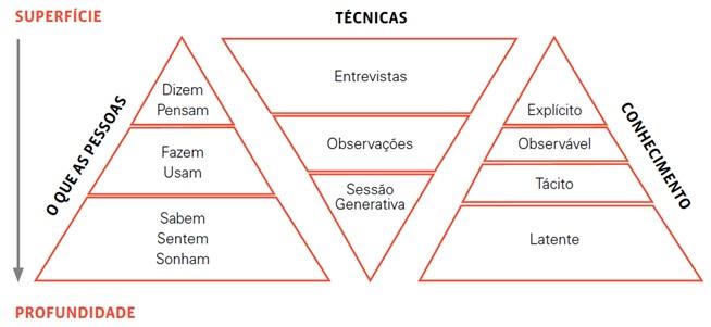 Técnicas e conhecimentos utilizados na etapa de Imersão do Design Thinking. Fonte: Sleeswijkvisser et al., 2005.