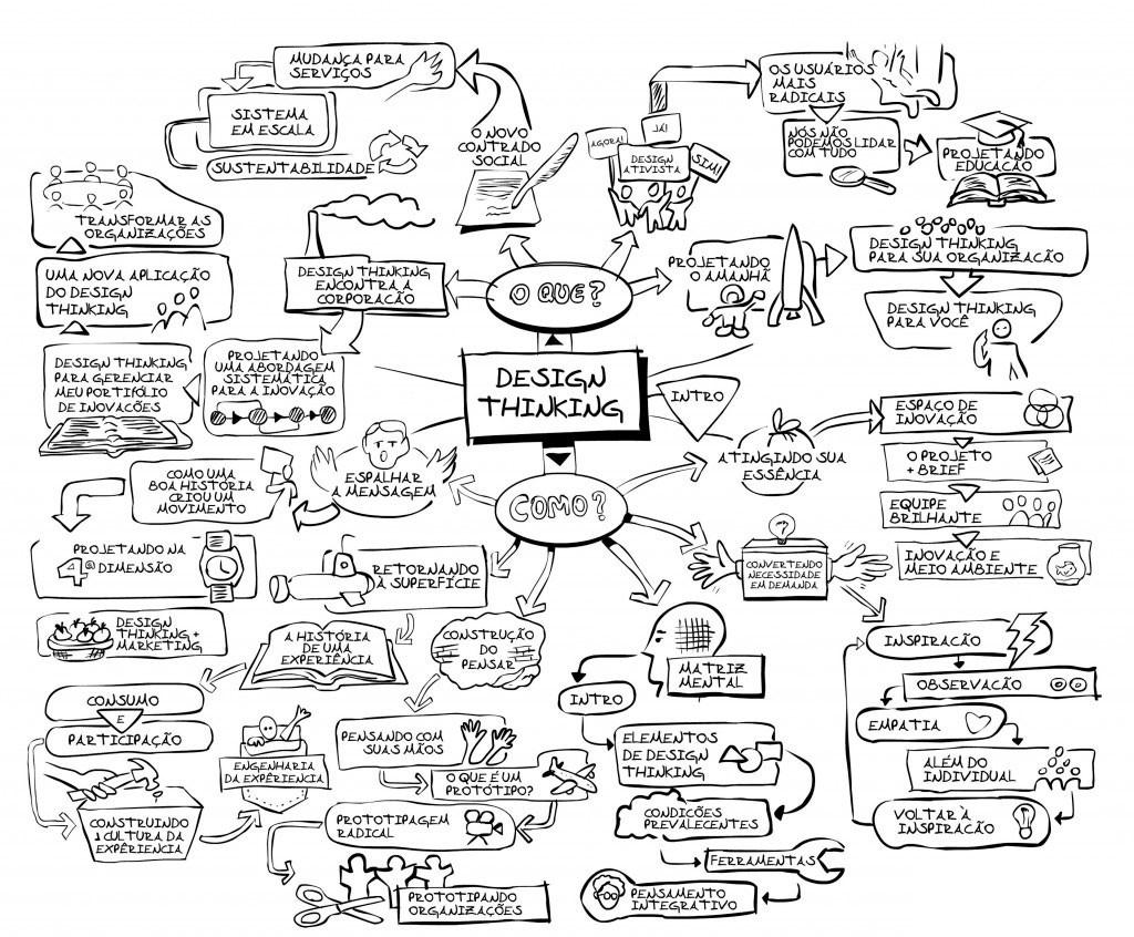 Mapa mental do design thinking